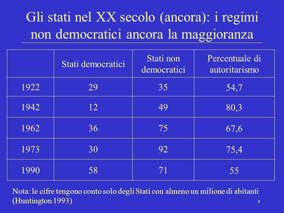 Percentuale di autoritarismo