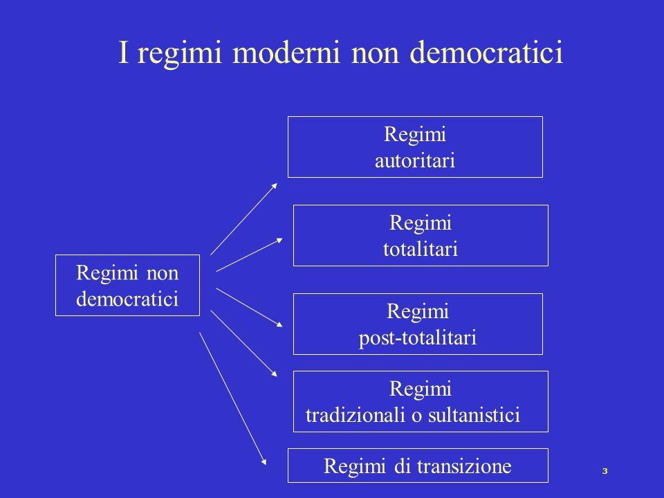 I regimi moderni non democratici