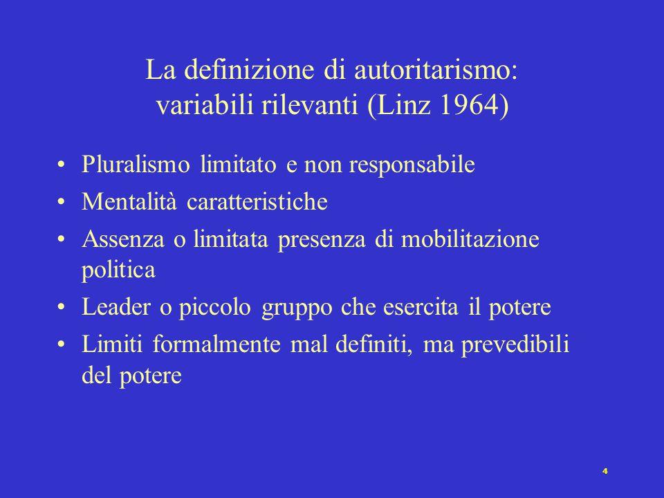 La definizione di autoritarismo: variabili rilevanti (Linz 1964)