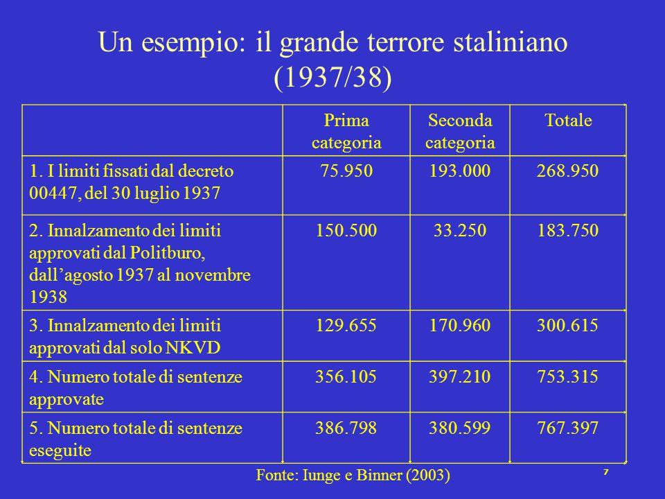 Un esempio: il grande terrore staliniano (1937/38)