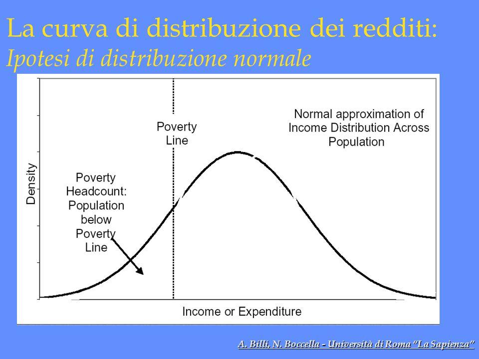 La curva di distribuzione dei redditi: