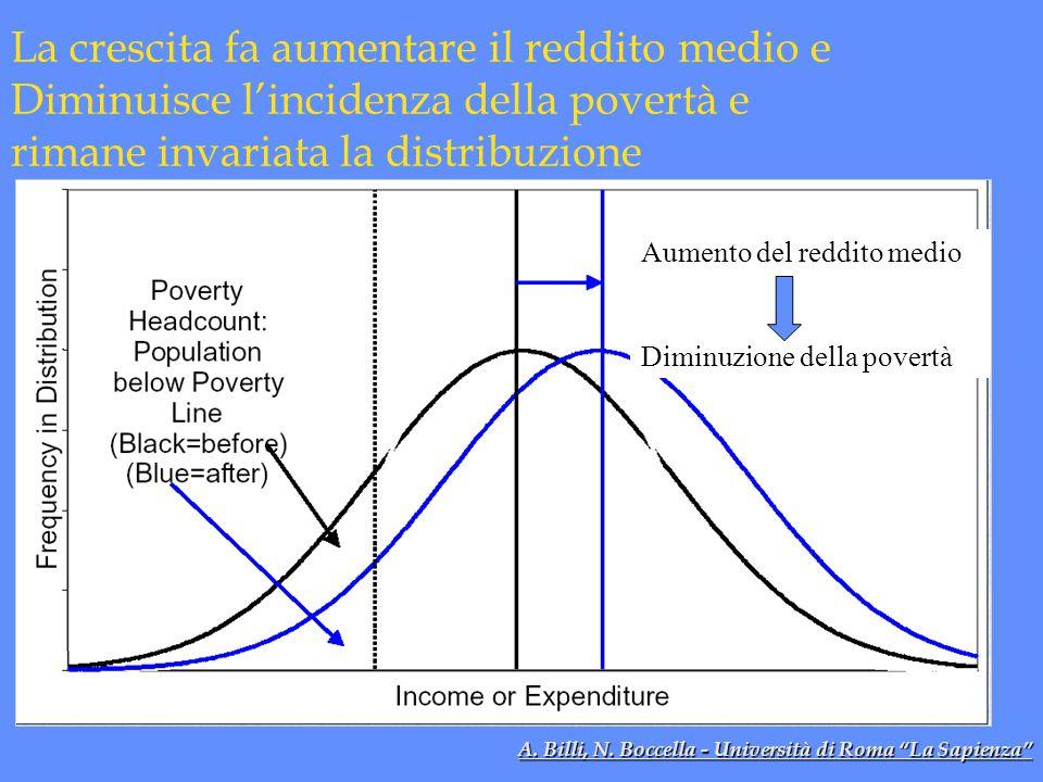 La crescita fa aumentare il reddito medio e