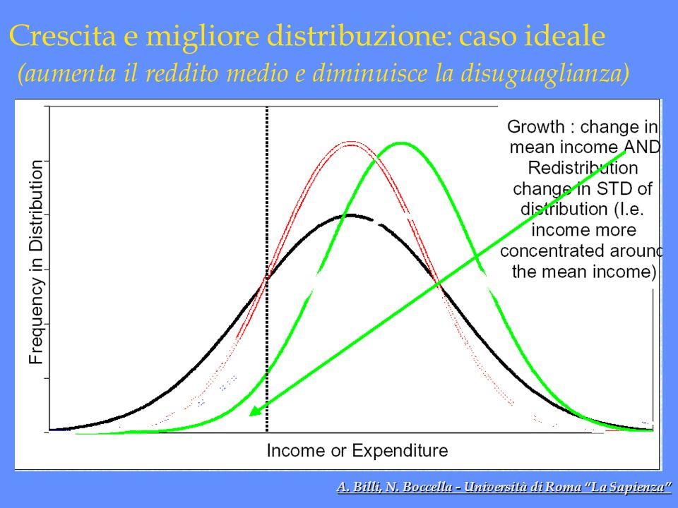 Crescita e migliore distribuzione: caso ideale