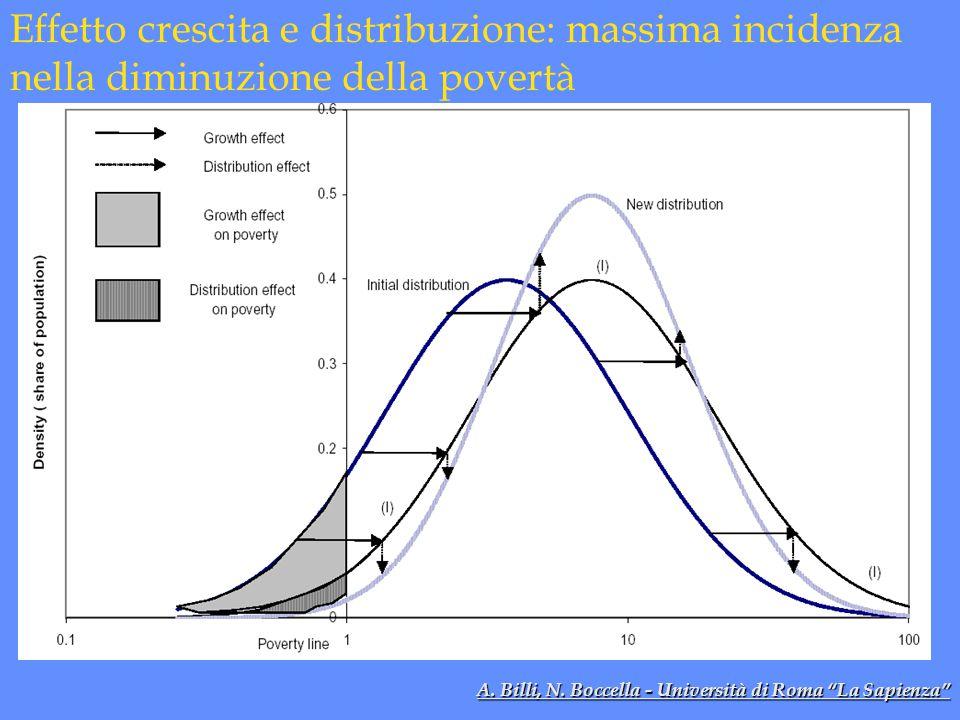 Effetto crescita e distribuzione: massima incidenza nella diminuzione della povertà