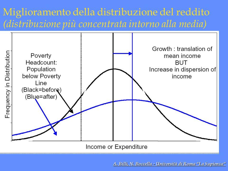 Miglioramento della distribuzione del reddito (distribuzione più concentrata intorno alla media)