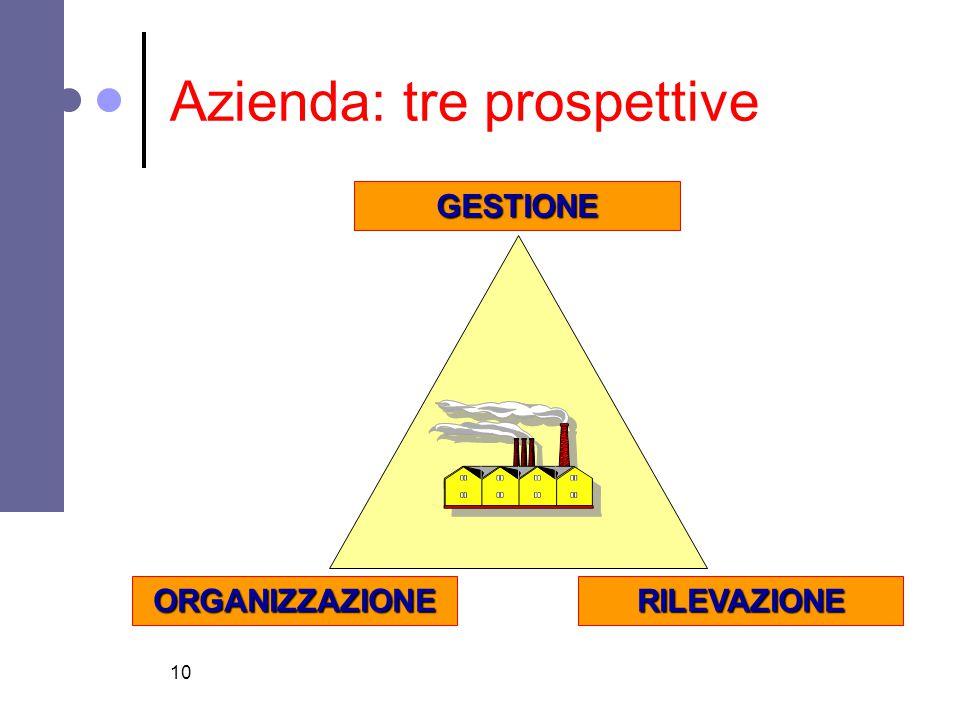 Azienda: tre prospettive
