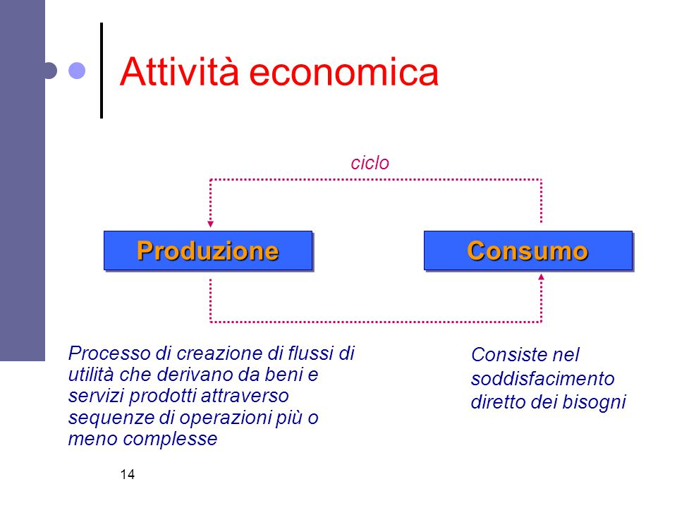 Attività economica Produzione Consumo