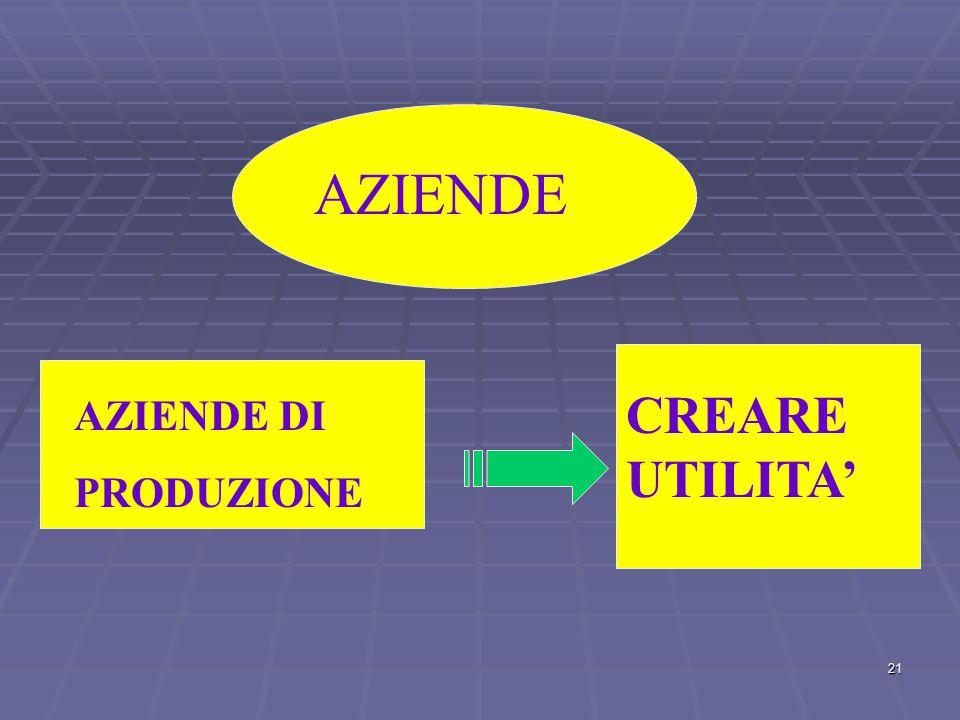 AZIENDE CREARE UTILITA' AZIENDE DI PRODUZIONE