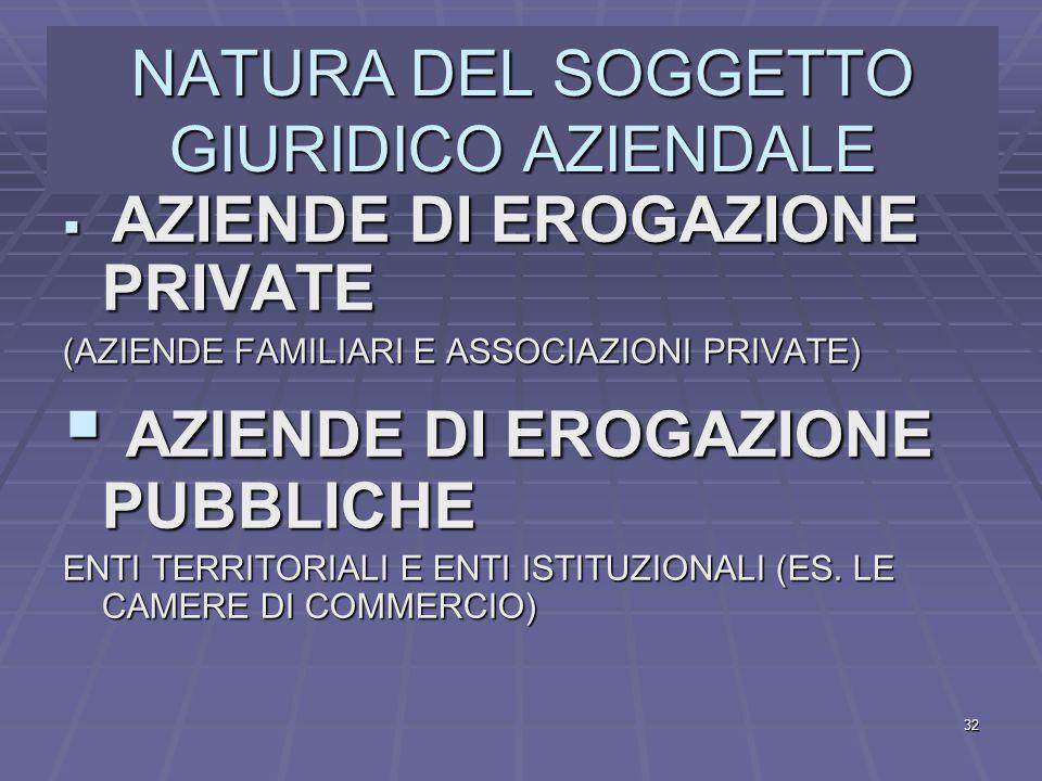 NATURA DEL SOGGETTO GIURIDICO AZIENDALE