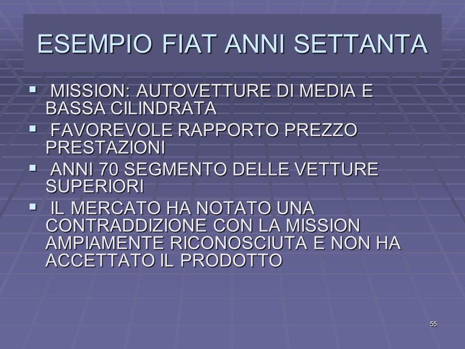 ESEMPIO FIAT ANNI SETTANTA