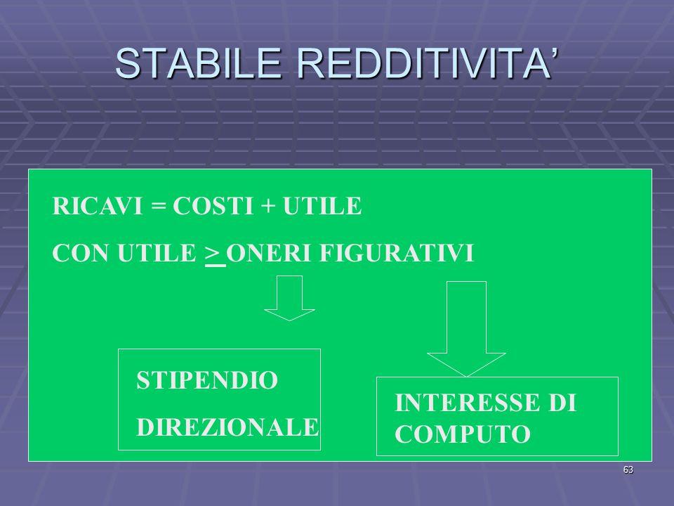 STABILE REDDITIVITA' RICAVI = COSTI + UTILE