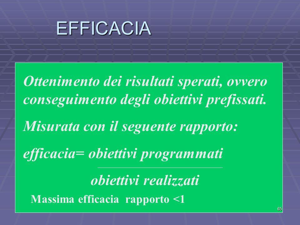 EFFICACIA Ottenimento dei risultati sperati, ovvero conseguimento degli obiettivi prefissati. Misurata con il seguente rapporto: