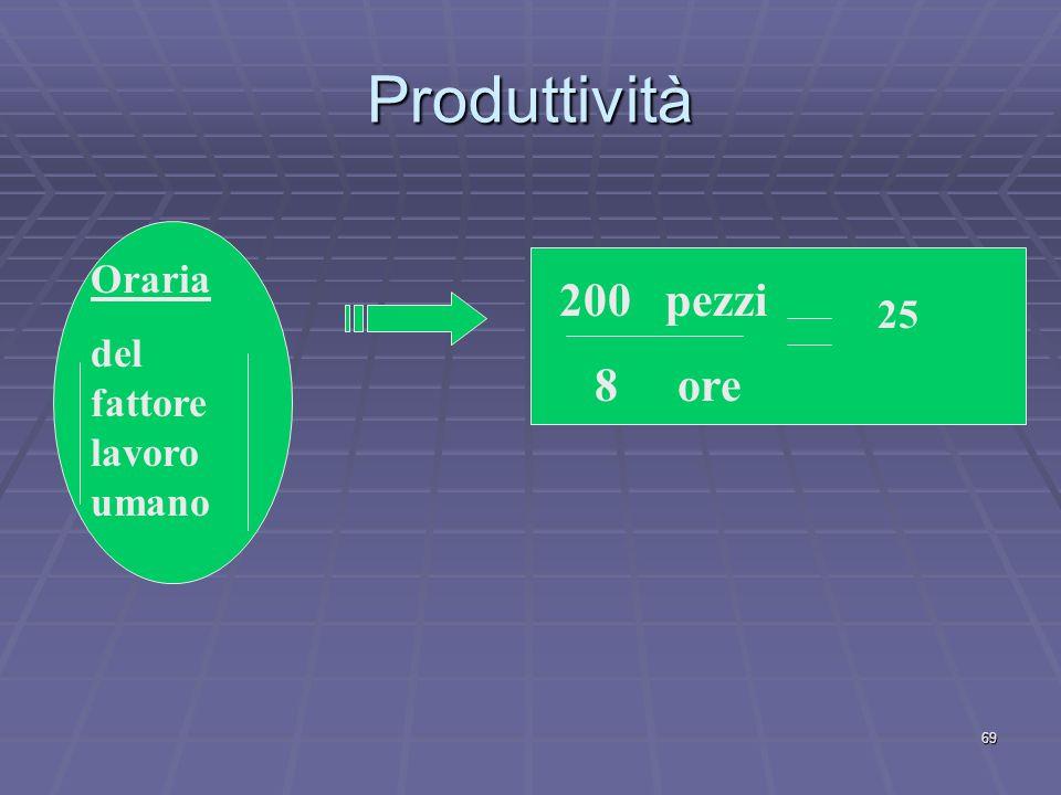Produttività Oraria del fattore lavoro umano 200 pezzi 8 ore 25