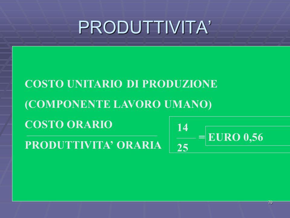 PRODUTTIVITA' COSTO UNITARIO DI PRODUZIONE (COMPONENTE LAVORO UMANO)