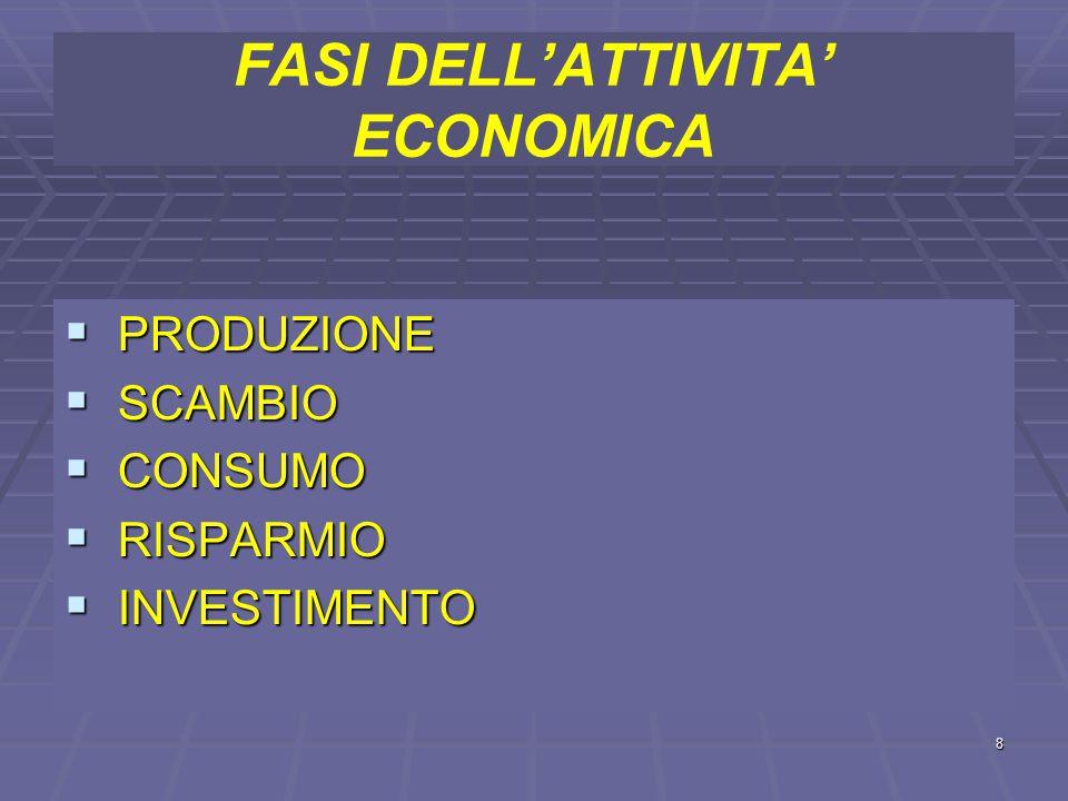 FASI DELL'ATTIVITA' ECONOMICA