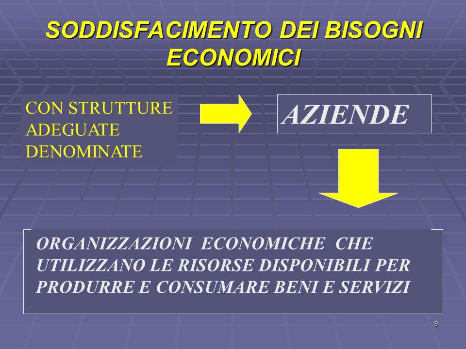 SODDISFACIMENTO DEI BISOGNI ECONOMICI