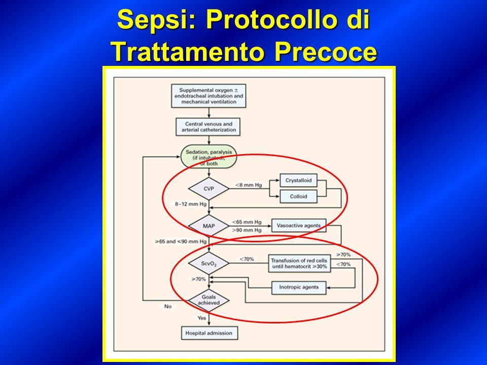 Sepsi: Protocollo di Trattamento Precoce