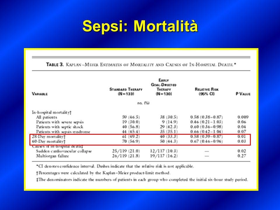 Sepsi: Mortalità