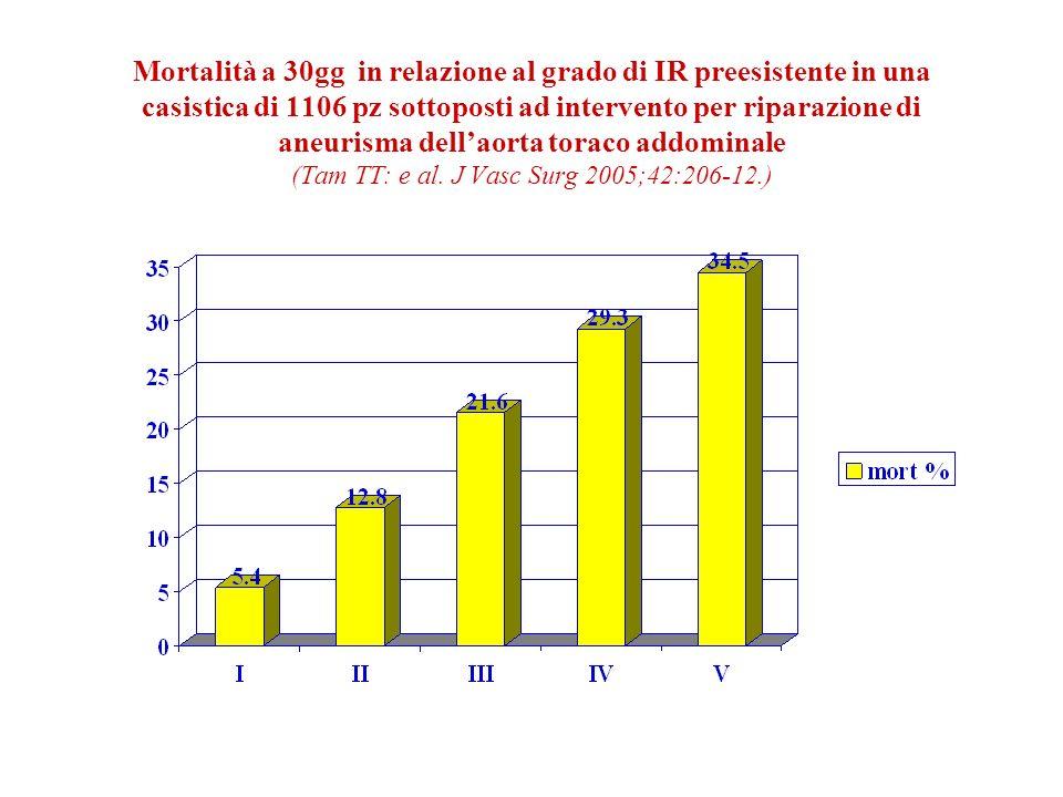 Mortalità a 30gg in relazione al grado di IR preesistente in una casistica di 1106 pz sottoposti ad intervento per riparazione di aneurisma dell'aorta toraco addominale (Tam TT: e al.