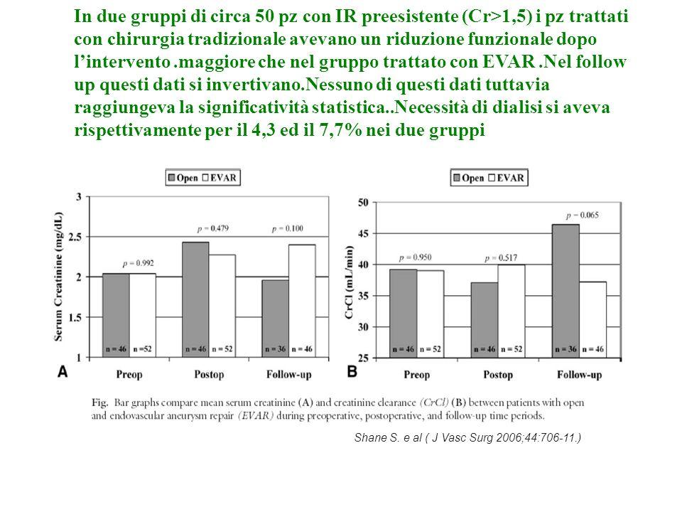 In due gruppi di circa 50 pz con IR preesistente (Cr>1,5) i pz trattati con chirurgia tradizionale avevano un riduzione funzionale dopo l'intervento .maggiore che nel gruppo trattato con EVAR .Nel follow up questi dati si invertivano.Nessuno di questi dati tuttavia raggiungeva la significatività statistica..Necessità di dialisi si aveva rispettivamente per il 4,3 ed il 7,7% nei due gruppi