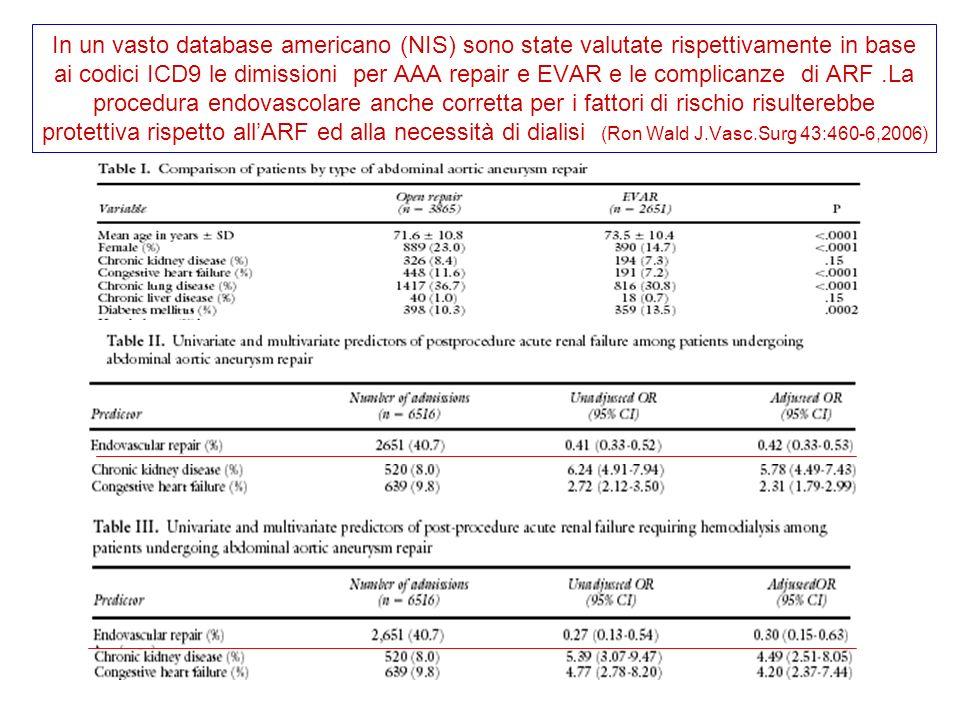 In un vasto database americano (NIS) sono state valutate rispettivamente in base ai codici ICD9 le dimissioni per AAA repair e EVAR e le complicanze di ARF .La procedura endovascolare anche corretta per i fattori di rischio risulterebbe protettiva rispetto all'ARF ed alla necessità di dialisi (Ron Wald J.Vasc.Surg 43:460-6,2006)