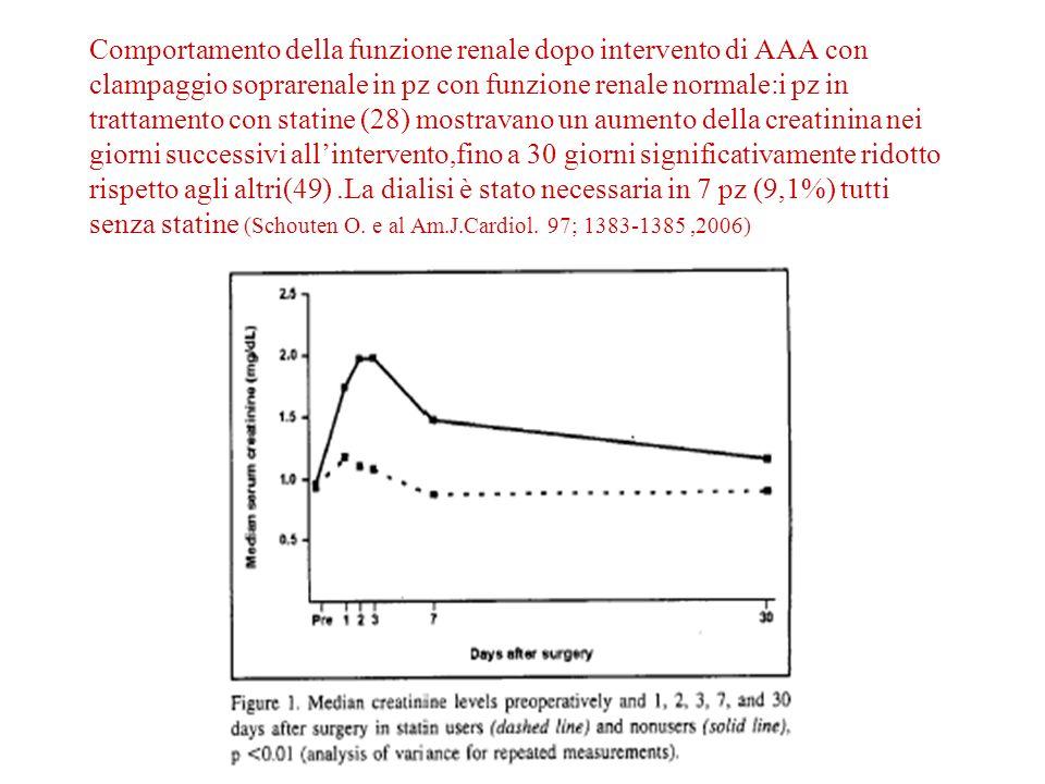 Comportamento della funzione renale dopo intervento di AAA con clampaggio soprarenale in pz con funzione renale normale:i pz in trattamento con statine (28) mostravano un aumento della creatinina nei giorni successivi all'intervento,fino a 30 giorni significativamente ridotto rispetto agli altri(49) .La dialisi è stato necessaria in 7 pz (9,1%) tutti senza statine (Schouten O.