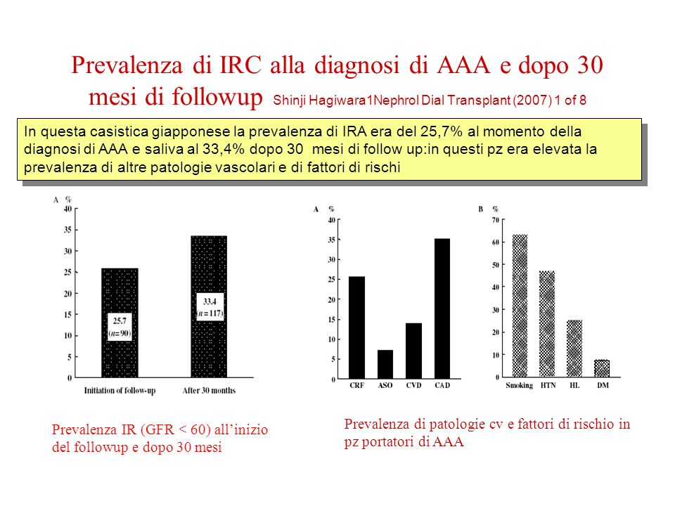 Prevalenza di IRC alla diagnosi di AAA e dopo 30 mesi di followup Shinji Hagiwara1Nephrol Dial Transplant (2007) 1 of 8