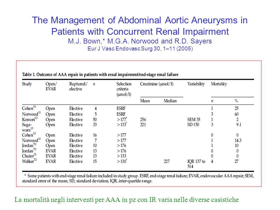 The Management of Abdominal Aortic Aneurysms in Patients with Concurrent Renal Impairment M.J. Bown,* M.G.A. Norwood and R.D. Sayers Eur J Vasc Endovasc Surg 30, 1–11 (2005)