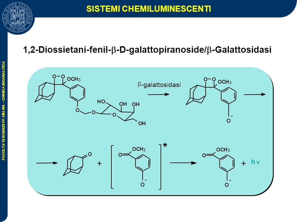 SISTEMI CHEMILUMINESCENTI