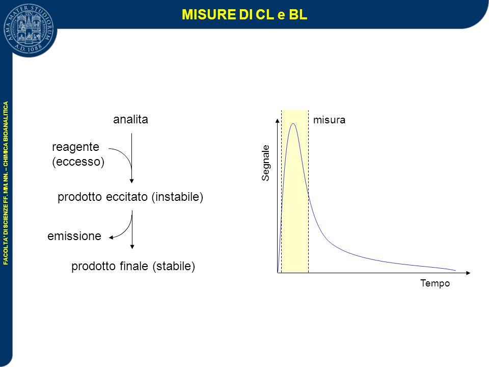 MISURE DI CL e BL analita reagente (eccesso)