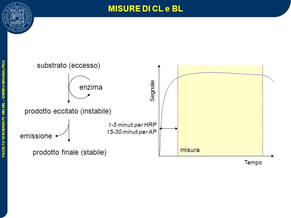 MISURE DI CL e BL substrato (eccesso) enzima