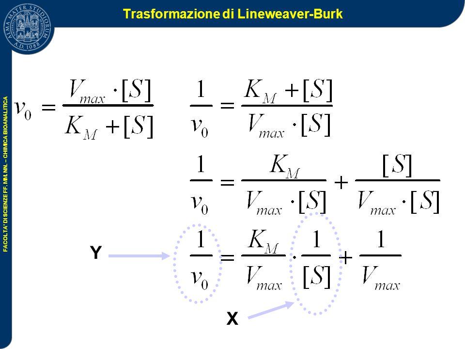 Trasformazione di Lineweaver-Burk