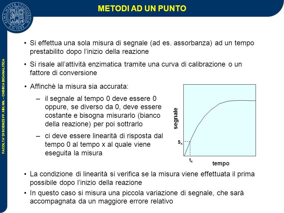 METODI AD UN PUNTO Si effettua una sola misura di segnale (ad es. assorbanza) ad un tempo prestabilito dopo l'inizio della reazione.
