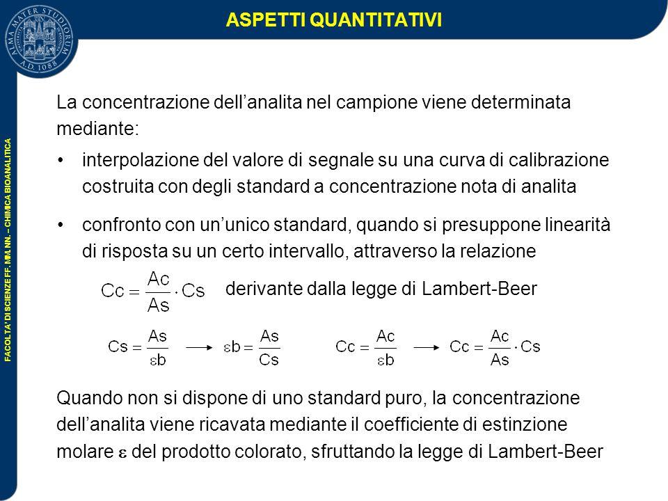 ASPETTI QUANTITATIVI La concentrazione dell'analita nel campione viene determinata mediante: