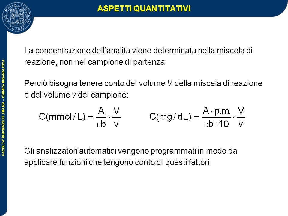 ASPETTI QUANTITATIVI La concentrazione dell'analita viene determinata nella miscela di reazione, non nel campione di partenza.