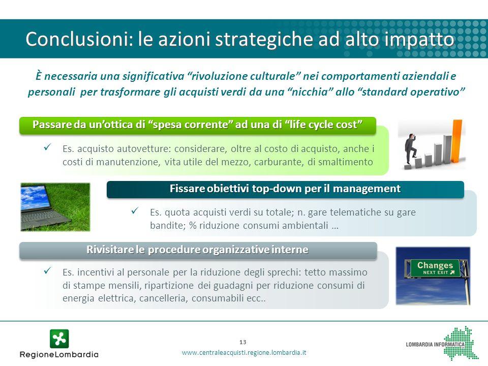 Conclusioni: le azioni strategiche ad alto impatto