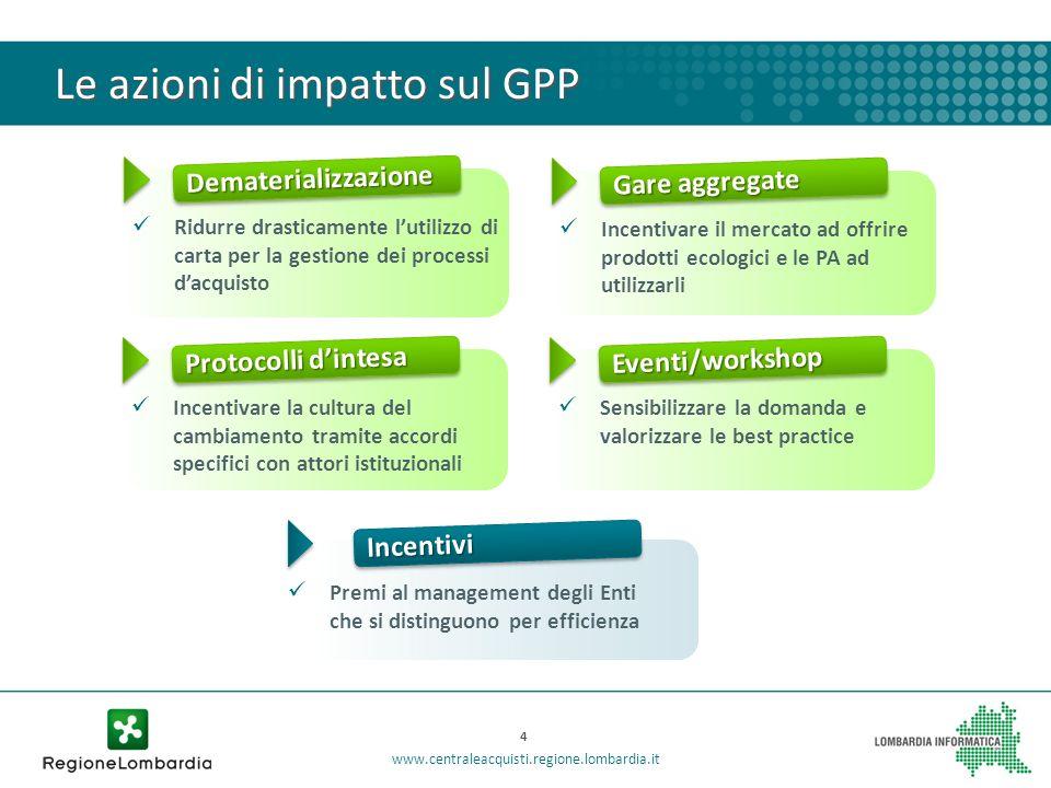 Le azioni di impatto sul GPP