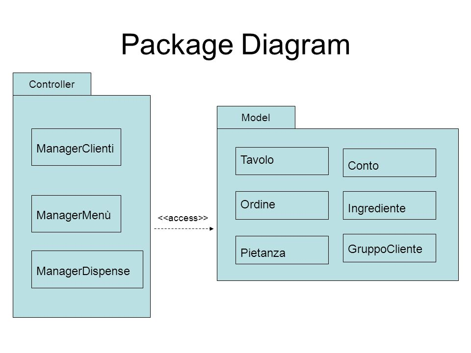 Package Diagram ManagerClienti Tavolo Conto Ordine Ingrediente