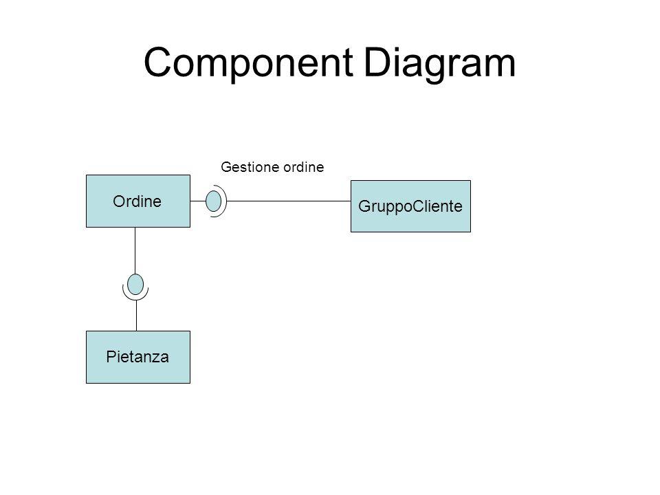 Component Diagram Gestione ordine Ordine GruppoCliente Pietanza
