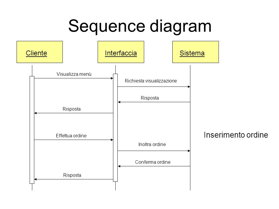 Sequence diagram Inserimento ordine Cliente Interfaccia Sistema
