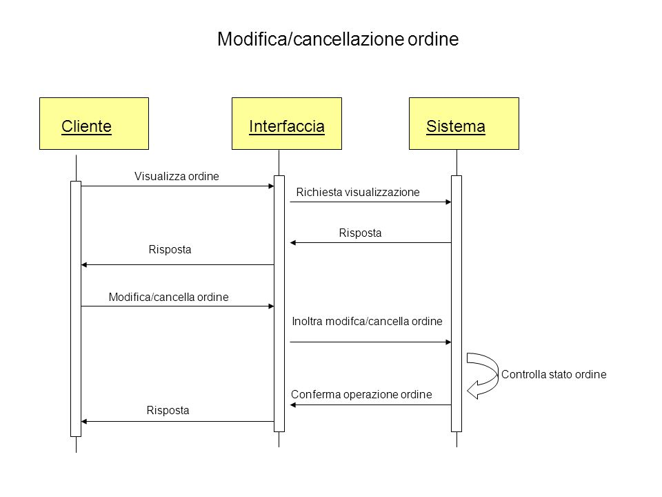Modifica/cancellazione ordine