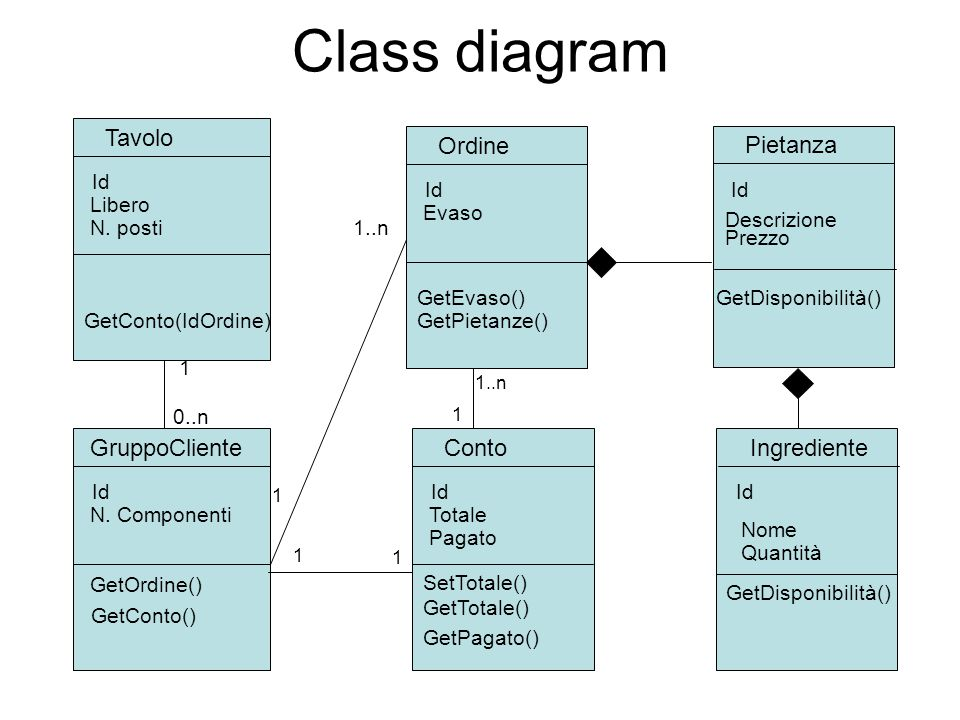 Class diagram Tavolo Ordine Pietanza GruppoCliente Conto Ingrediente