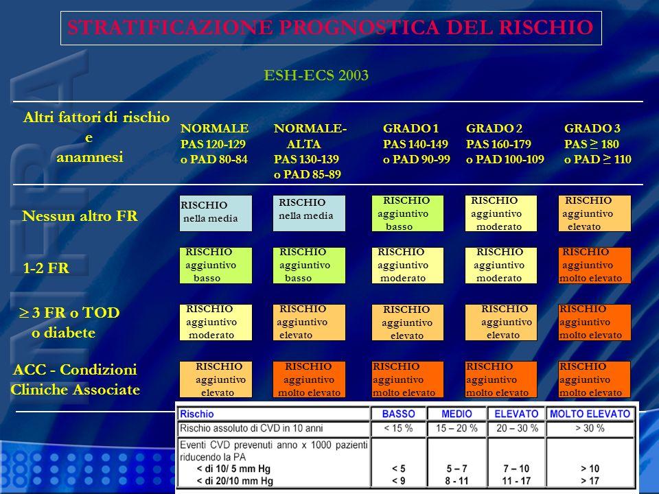 ACC - Condizioni Cliniche Associate