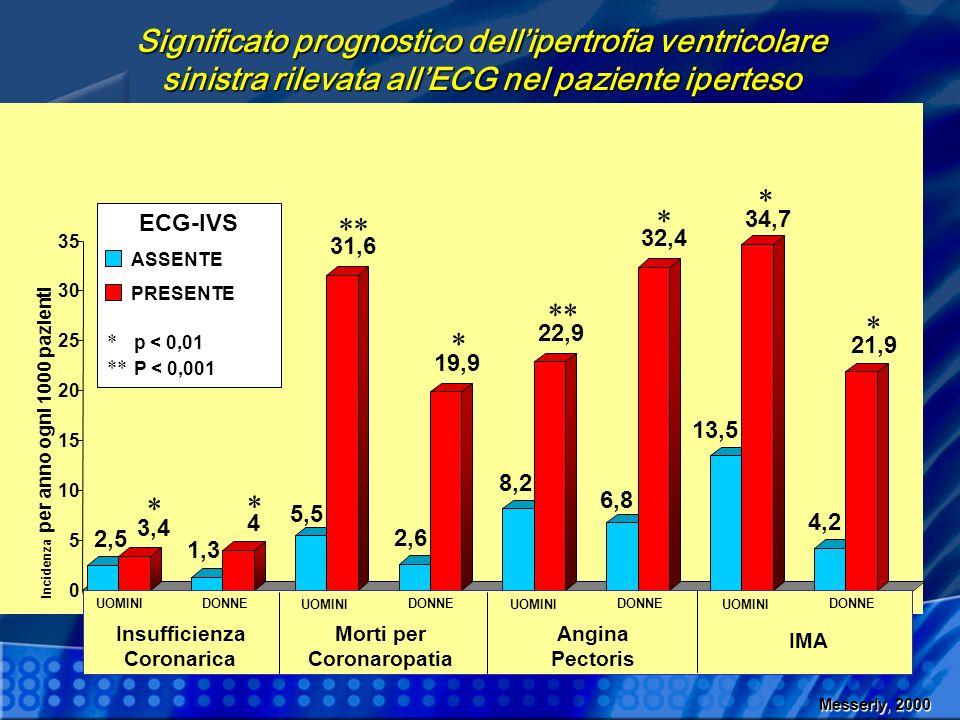 Significato prognostico dell'ipertrofia ventricolare