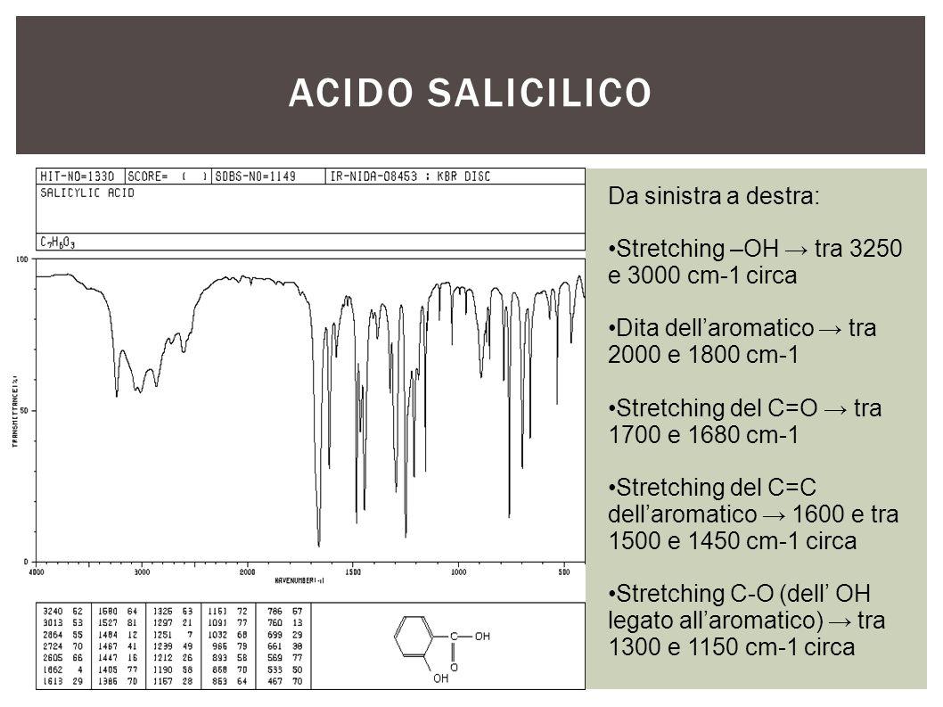 Acido salicilico Da sinistra a destra: