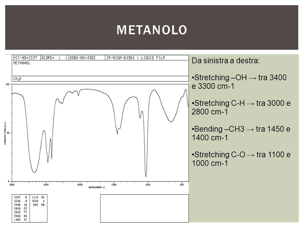 Metanolo Da sinistra a destra: Stretching –OH → tra 3400 e 3300 cm-1