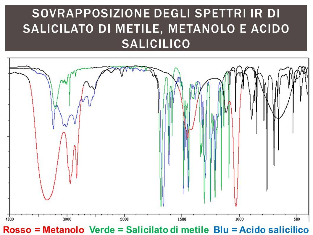 Sovrapposizione degli spettri ir di salicilato di metile, metanolo e acido salicilico