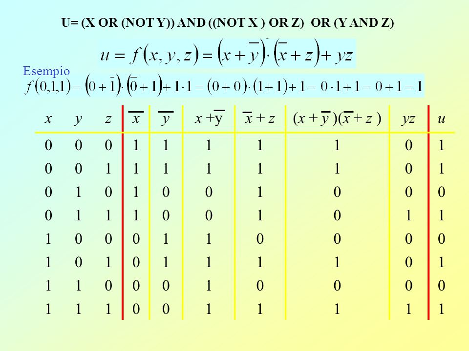 U= (X OR (NOT Y)) AND ((NOT X ) OR Z) OR (Y AND Z)