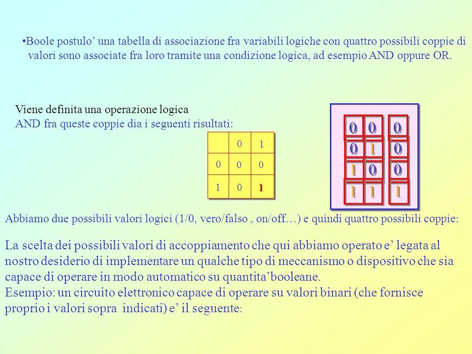 Boole postulo' una tabella di associazione fra variabili logiche con quattro possibili coppie di