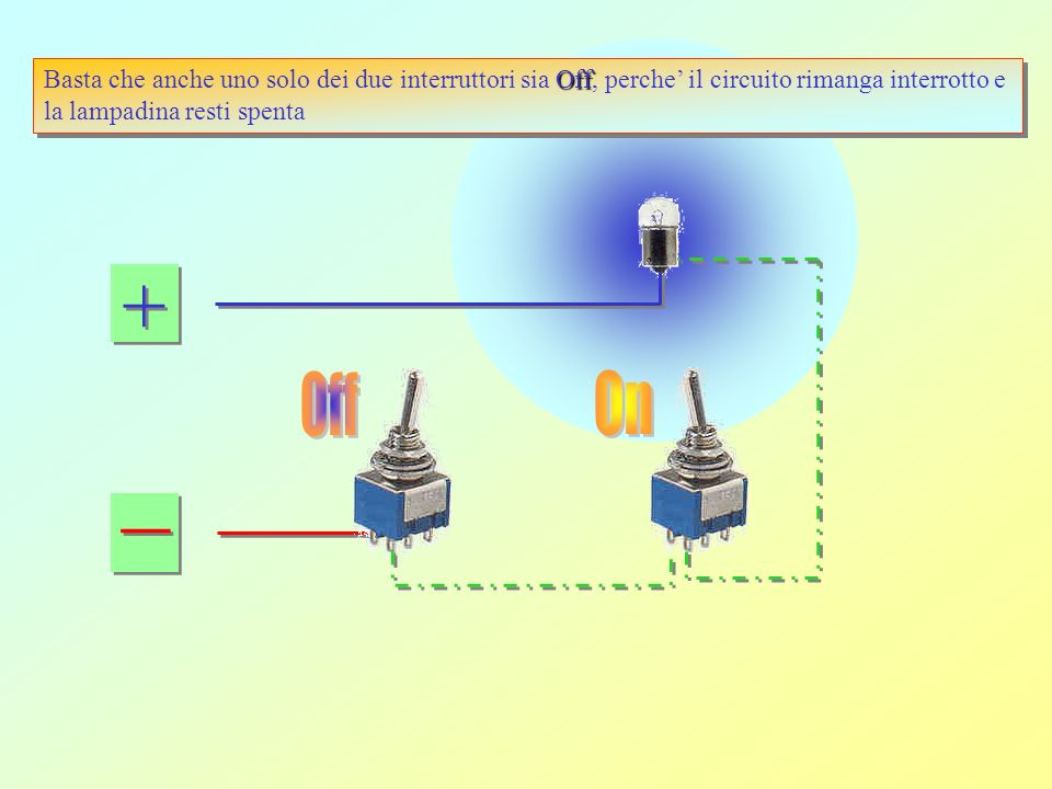 Basta che anche uno solo dei due interruttori sia Off, perche' il circuito rimanga interrotto e la lampadina resti spenta